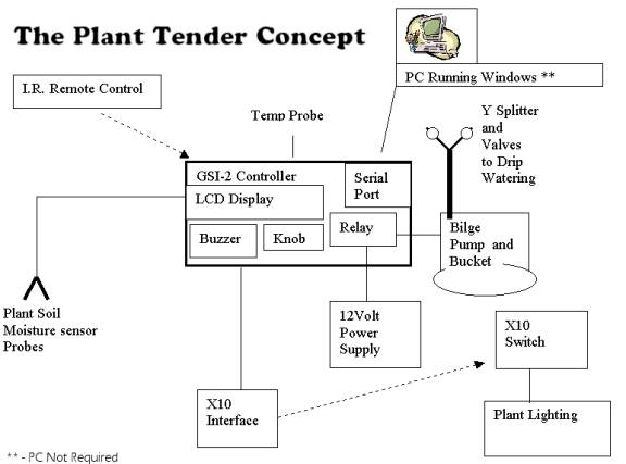 Plant Tender An Automatic Plant Watering Lighting And